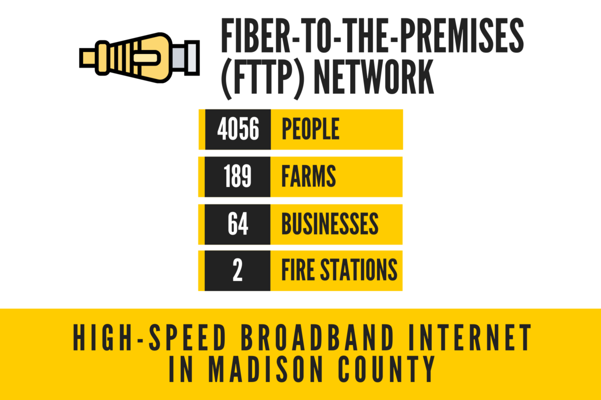 FTTP High Speed Internet - Madison County