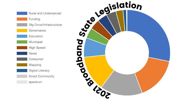 2021 broadband state legislation