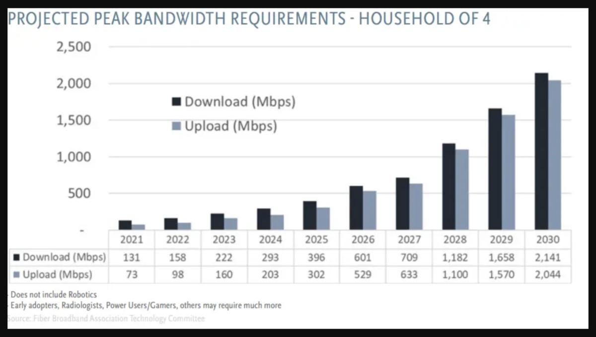 Predicted Broadband Speeds
